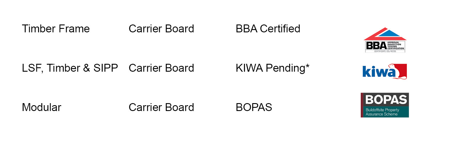 Non Insulated Board Accreditations